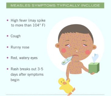 Symptoms of Measles Infographic