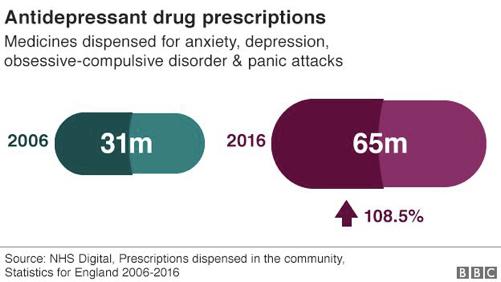 BBC News reports on depression